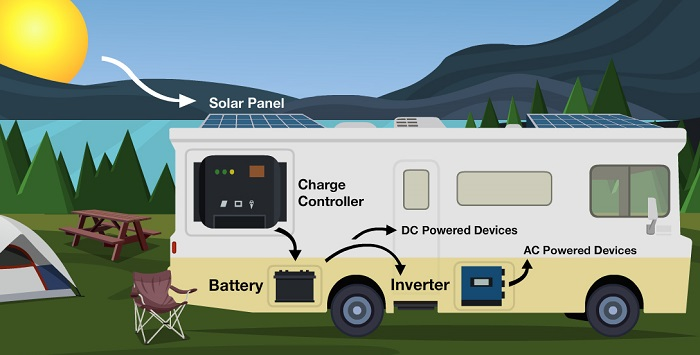 Solar Panels For Rv And Travel Trailers